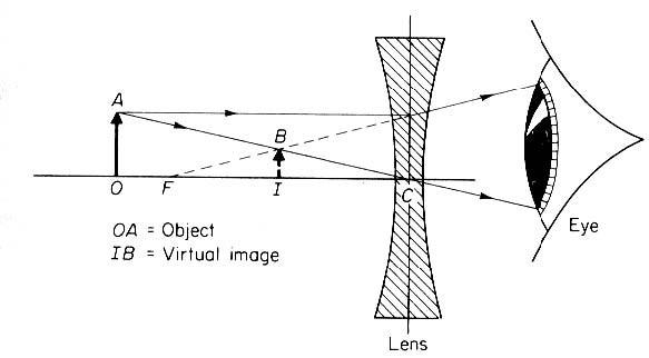 Part 2 figure 7