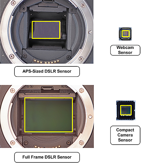 Digital camera sensor sizes