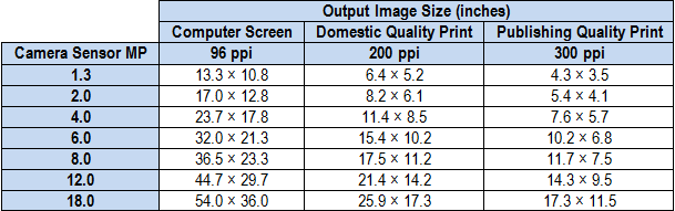 Maximum image size for various image outputs