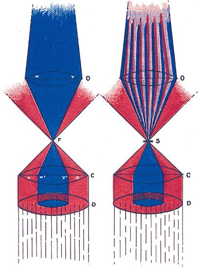 Diagram of Rheinberg illumination