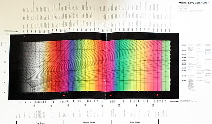 Michel Lévy color chart