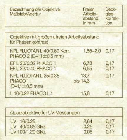 Leitz 1985 catalogue showing 3 UV objectives