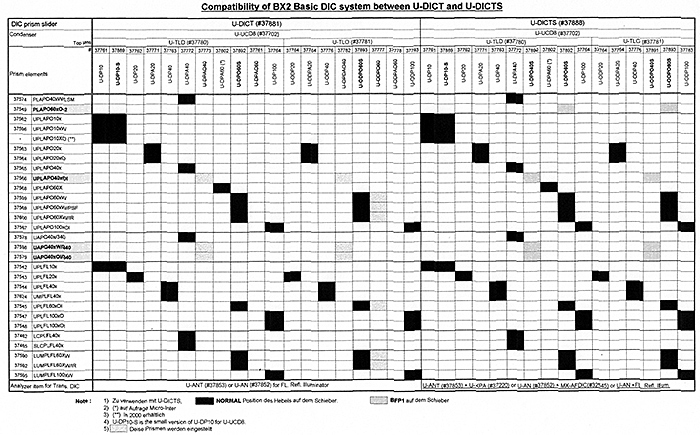 Olympus BX2 DIC compatibility table