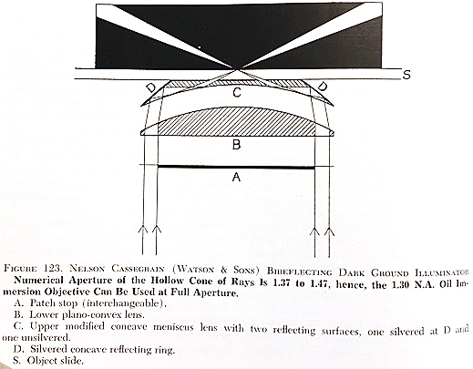 Diagram of Nelson Cassegrain Bireflecting Dark Ground Illuminator